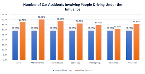 Percentage of Car Accidents Involving Drunk Drivers