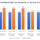 Fatal Car Accident Statistics on Holiday Weekends vs. Normal Three Day Weekend