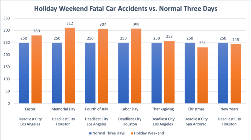 Memorial Day Car Accidents Result in Arrests and Fatalities